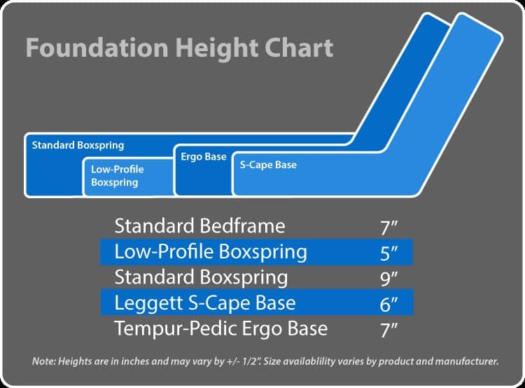 Box foundation chart for use instead of platform beds