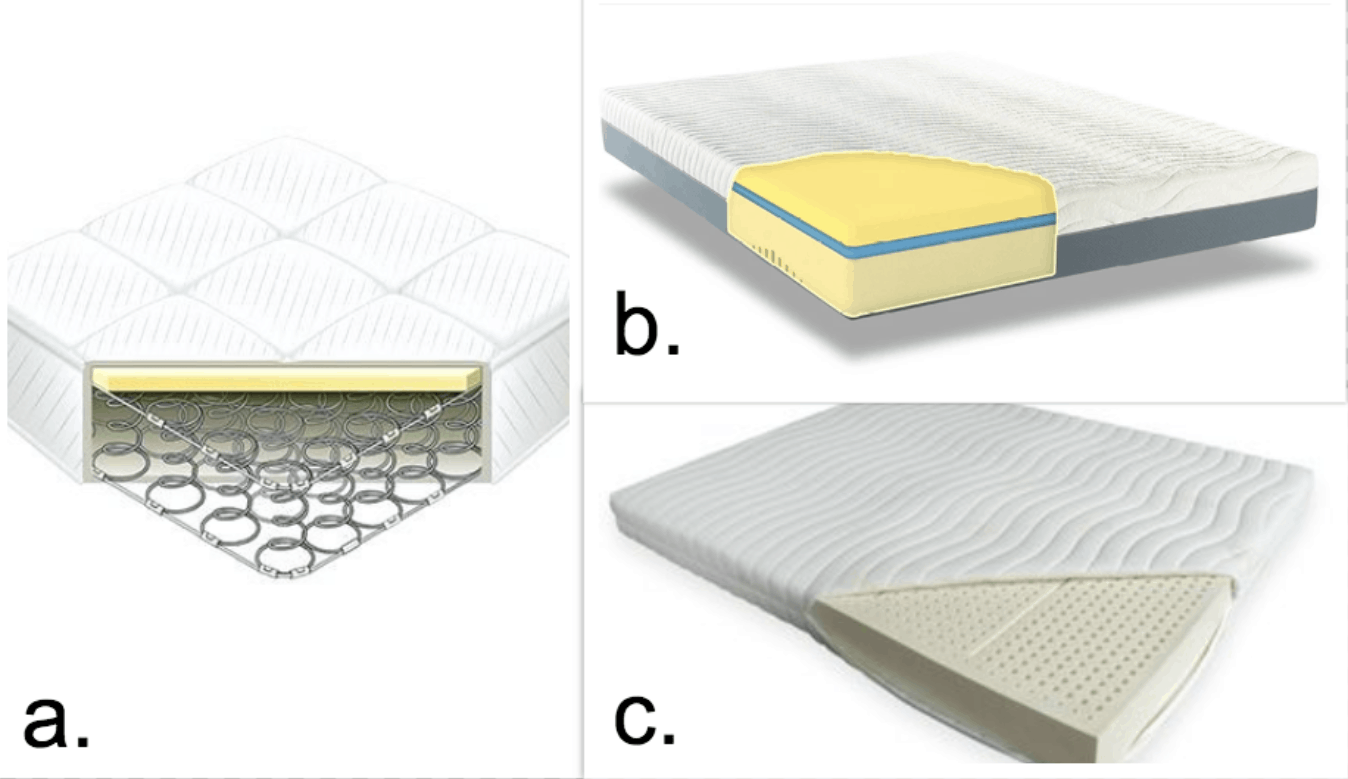 Do you need a box spring? It depends on mattress type.